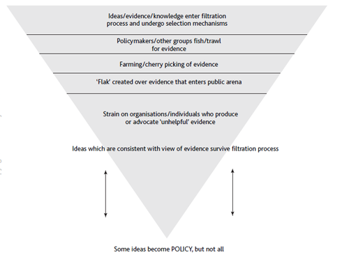 """Ideas/evidence/knowledge enter filtration process and undergo selection mechanisms; Policymakers/other groups fish/trawl for evidence; Farming/cherry picking of evidence; """"Flak"""" created over evidence that enters public arena; Strain on organisations/individuals who produce or advocate """"unhelpful"""" evidence; Ideas which are consistent with view of evidence survive filtration process Some ideas become POLICY, but not all"""