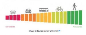 For universities - sustainable-travel-300x122