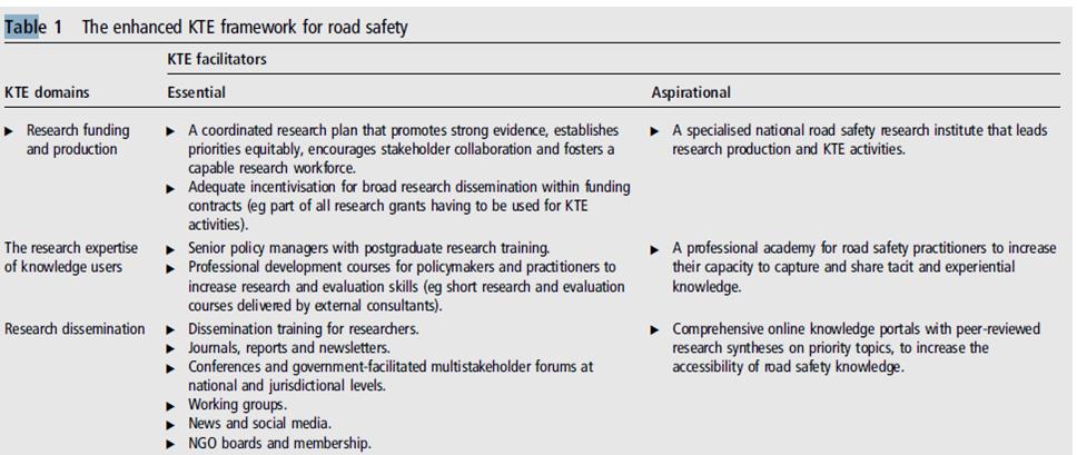 The enhanced KTE framework for road safety