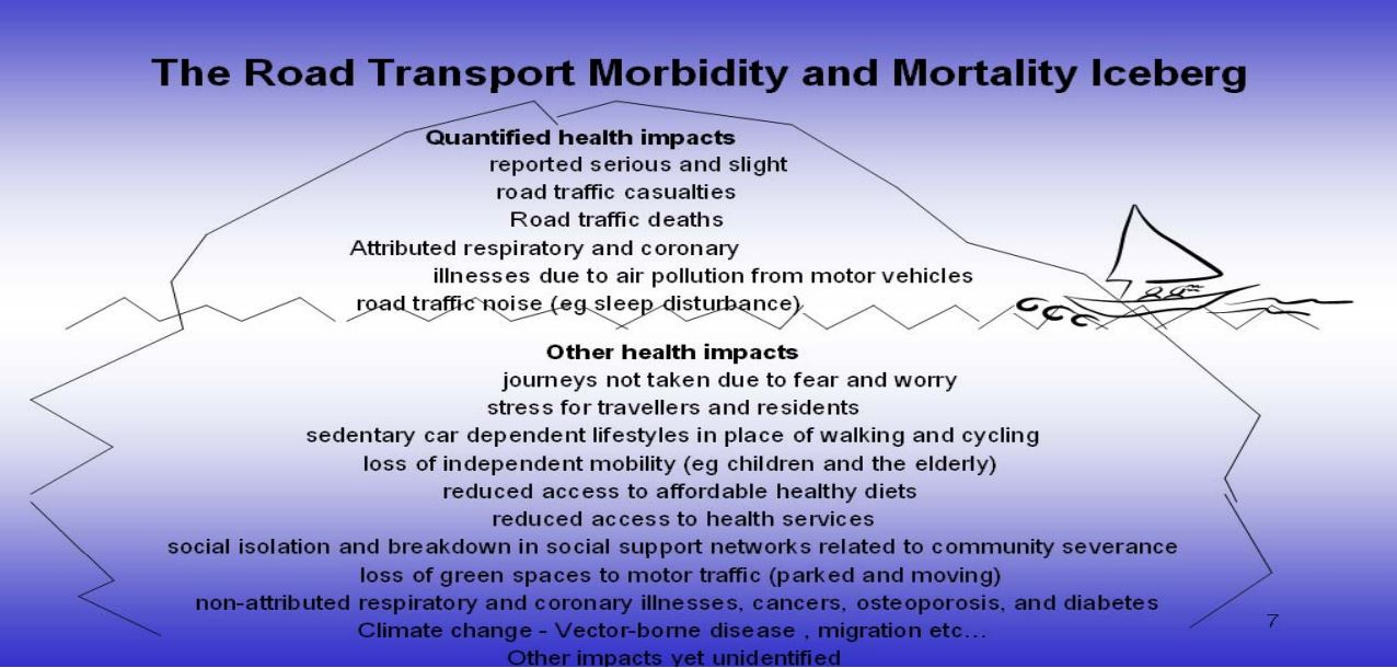 The road transport morbidity and mortality iceberg. Quantified health impacts: reported serious and slight road traffic casualties; road traffic deaths; attributed respiratory and coronary illnesses due to air pollution from motor vehicles road traffic noise (e.g. sleep disturbance); Other health impacts: journeys not taken due to fear and worry; stress for travellers and residents; sedentary car dependent lifestyles in place of walking and cycling; loss of independent mobility (e.g. children and the elderly); reduced access to affordable healthy styles; reduced access to health services; social isolation and breakdown in social support networks related to community severance; loss of green spaces to motor traffic (parked and moving); non-attributed respiratory and coronary illnesses, cancers, osteoporosis and diabetes; Climate change - Vector-borne disease, migration etc...; Other impacts yet unidentified