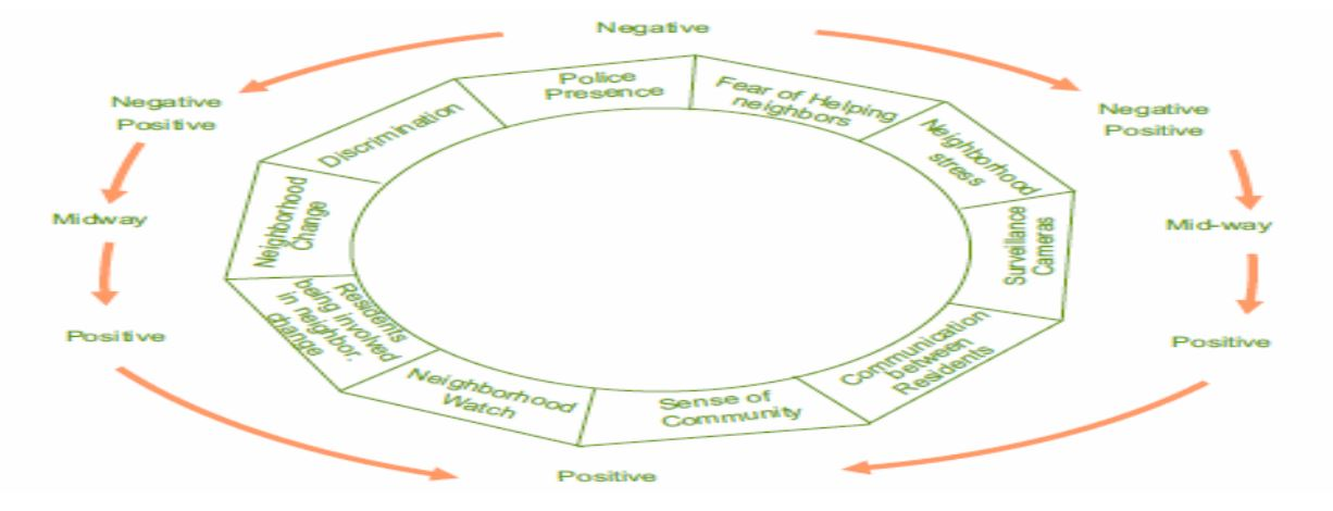 Mental wellbeing map showing the journey from negative to positive.