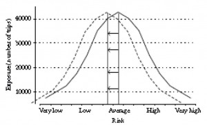 Graph showing exposure in number of trips from very low to very high risk.