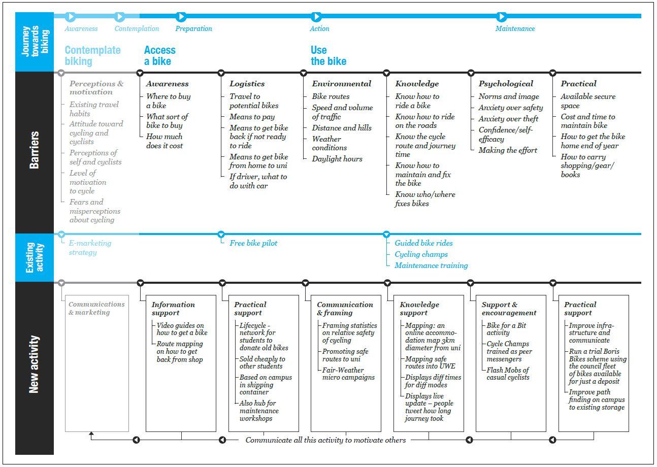 universities toolkit - journey-map-example