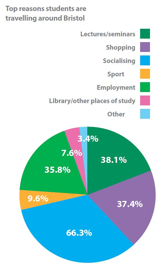 universities toolkit - top-reasons-students-are-travelling-around-bristol