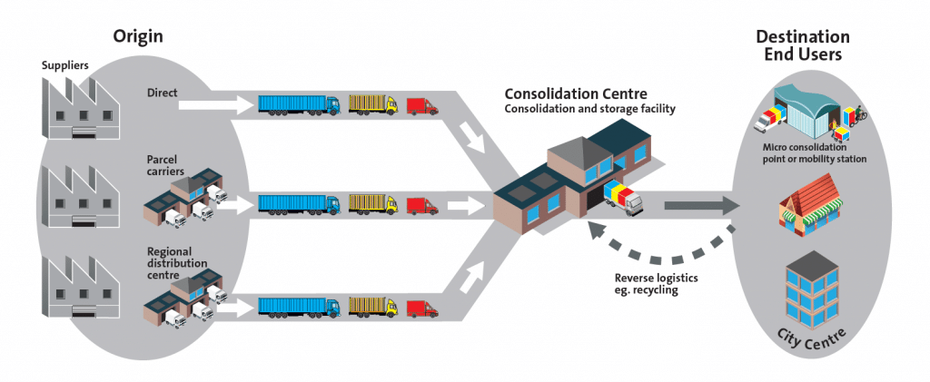 Freight consolidation diagram. Origin: Suppliers, Direct; Parcel Carriers; Regional distribution centres. Consolidation Centre, consolidation and storage facility. Destination, end users, micro consolidation point or mobility station; City Centre. Reverse logistics eg. recycling.
