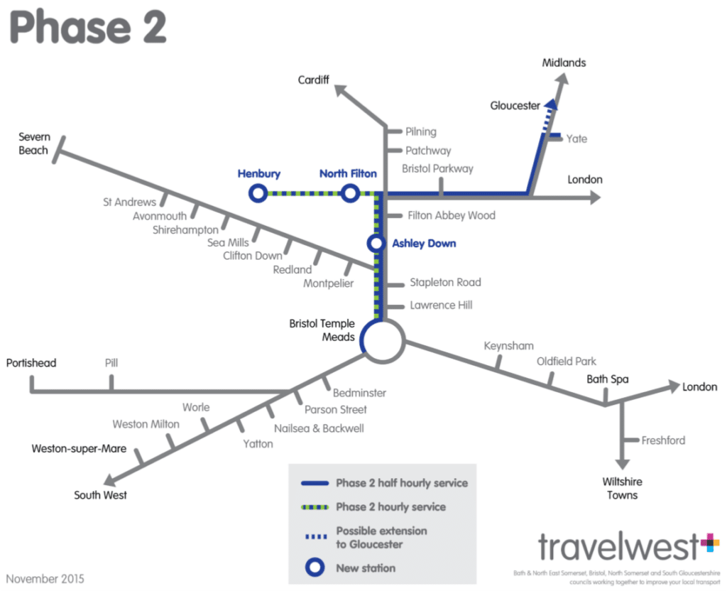 MetroWest phase 2 network map showing Bristol Temple Meads being connected to Lawrence Hill, Stapleton Road, new station at Ashley Down, Filton Abbey Wood, new station at North Filton and new station at Henbury via an hourly service. It will also connect to Lawrence Hill, Stapleton Road, new station at Ashley Down, Filton Abbey Wood, Bristol Parkway and Yate via an half hourly service, with a possible extension to Gloucester.