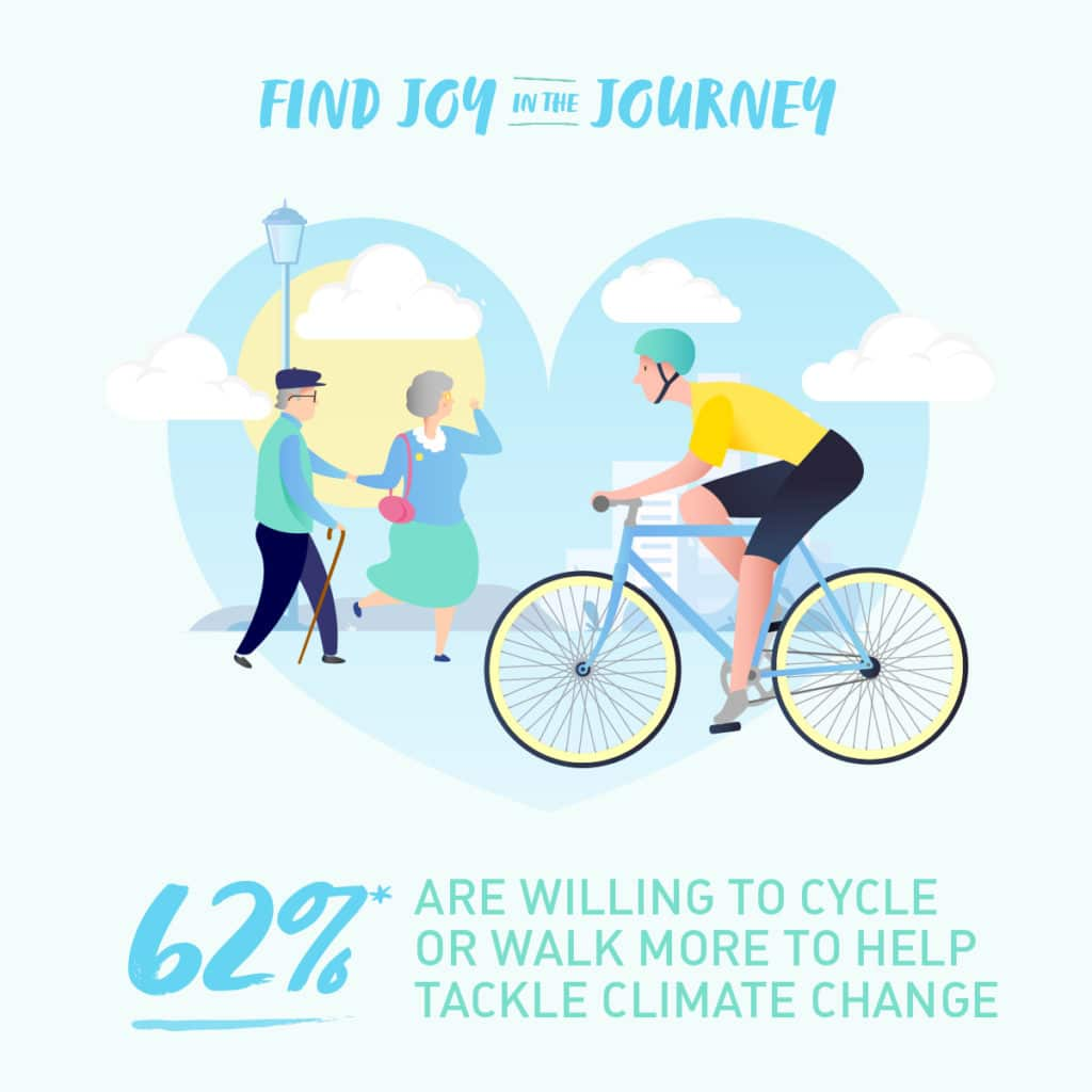 Find joy in the journey - 62% are willing to cycle or walk more to help tackle climate change